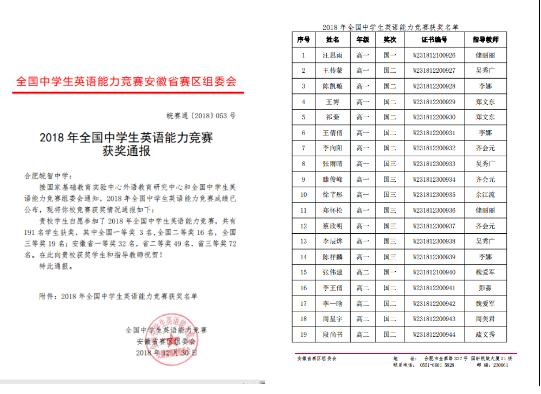 2018年全国中学生英语能力竞赛奖出炉 合肥皖智中_广东省职业技术学院