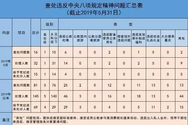 违反中央八项规定 安徽一市5名处级干部被处理!