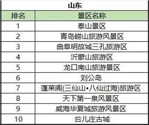 """全国第八!崂山风景区荣获""""2019中国最受欢迎景区"""""""