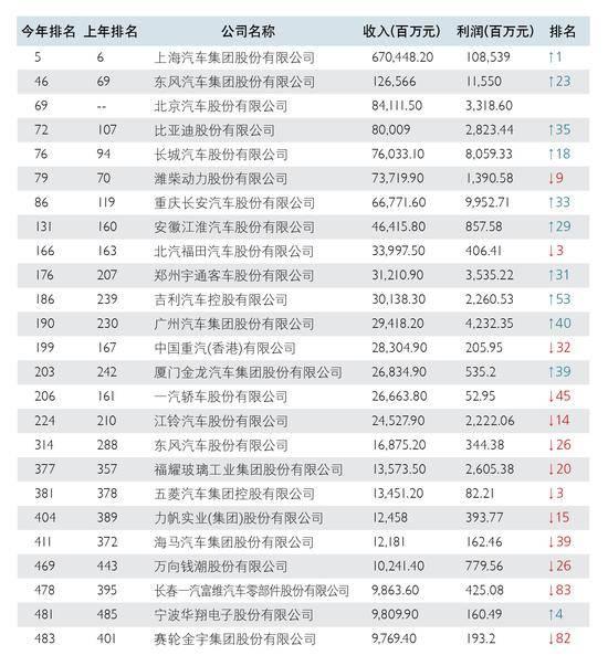 财富500强中国车企排名 攀升最快是它