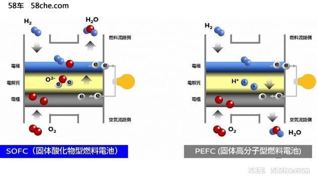 为乙醇或者天然气,相比氢氧燃料电池优势十分明显
