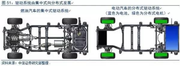 分布式驱动系统可分为两种:轮边驱动和轮毂驱动。轮边电机,是指每个车轮单独配备一个驱动电机,电机与车轮是分离的,根据电机特性,电机与车轮中间可能配备有齿轮减速机构。轮毂电机,是指电机的外转子即车轮轮毂,可直接在电机外转子上安装轮胎。相比而言,轮边电机更容易实现,而轮毂电机集成度更高。
