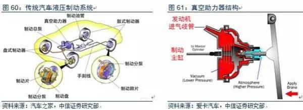 电控制动技术包括EHB和EMB两种方案。电控制动是指依靠电信号传递制动信息,替代液压制动系统。电控制动系统包括电控液压制动EHB和电控机械制动EMB。   电控液压制动EHB技术较为成熟,已应用于量产汽车。EHB系统在制动踏板与液压系统之间仍保留机械连接,利用电机助力推动主缸。EHB的研发始于上世纪九十年代,目前已有比较成熟的产品,如博世ibooster;并已成功应用于量产汽车,如奔驰(SL级,E级)。