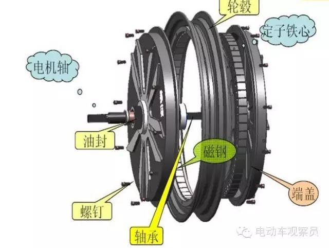 经验与技巧:电动车上的电机如何维修和保养?