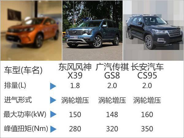 东风风神规划七座SUV 竞争传祺GS8高清图片