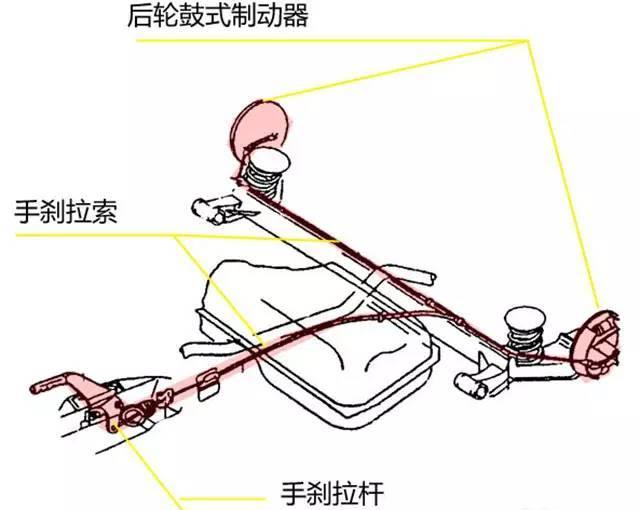 原理结构:主要由制动杆、拉索、制动机构和回位弹簧组成,在向上拉手柄的过程中,棘轮和棘爪互相锁死,来达到驻车制动效果,解除的时候按住手柄顶端按钮,再把驻车制动杆放到最低位置,甚至导致有些人用手刹会没完全释放,拖着刹车来行驶,对刹车系统伤害比较大。