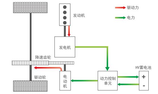 """本田i-MMD混动系统工作原理示意图(混动模式) """"FULL HYBRID""""的两种动力的耦合,是一个关键难点,丰田的行星齿轮系统,是天才的想法,可以做到两种动力的无缝衔接和融合,而本田则化繁为简。 雅阁混动实质上是两种驱动模式之间的切换——高速巡航时为发动机直联式,此时它就是一台普通的汽油车;在中低速时,它实质上是一台增程型电动车,发动机只用来发电,由电机驱动车辆。 当然还有一个纯电模式,不过纯电模式机会很小,可以视为增程电动模式下的一种特殊情况。这是和之"""