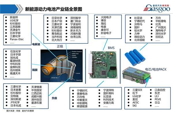 新能源动力电池产业链包含电芯/电池PACK、正负极材料、电解液、
