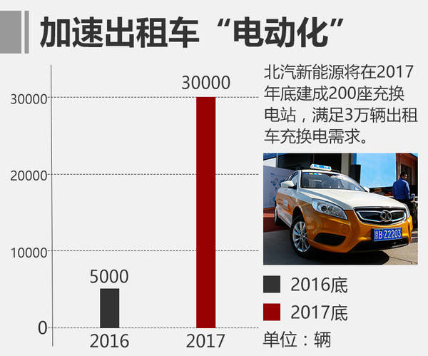 北汽新能源明年目标翻四倍 5款新车