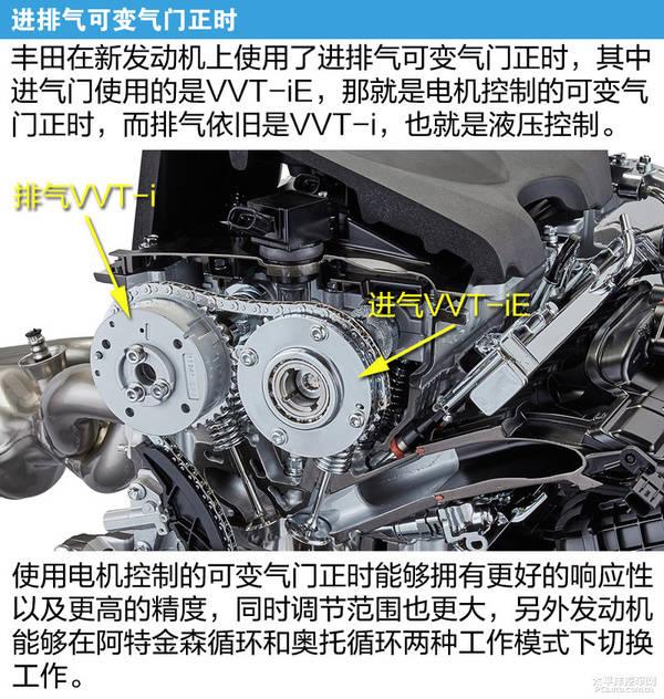 新2.5L发动机最大扭矩以及低扭都得到提升。加速的响应时间也有了进步,另外还有的是新发动机的升功率也提升了,达到了60kW/L,目前丰田的老2.5L发动机(5AR-FE)升功率约为54kW/L。  新2.5L发动机特点   Dynamic Force Engine倒没有翻天覆地的改革或者说是有什么飞上天的牛逼科技,只是在一点一滴的改进,在各种手段作用下取得一个比较好的进步。丰田主要目标是减少内耗提高输出,实际就是降低排气、冷却以及泵气损失、减少摩擦,同时提高燃烧质量以及进气效率,我们下面看看丰田为了达