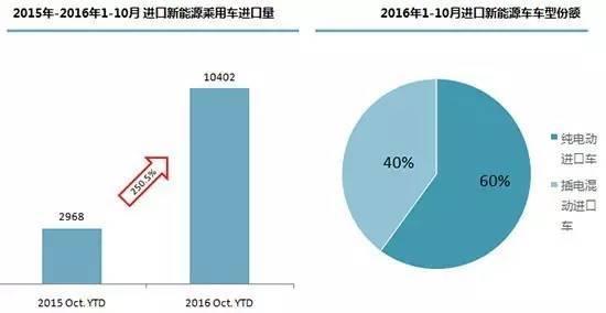 2016中国能源结构比重图