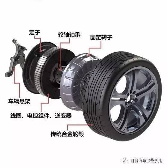 Protean轮毂电机爆炸图 3 说说,轮毂电机好处都有啥? 那轮毂电机有什么优点吗? (废话,当然有,不然这篇文章怎么写下去。) 轮毂电机通过把电机集成在轮毂内,高度集成化,具有以下优点: 高效率 传统的传动系统由于结构的复杂性,每一级传动都有传动效率的损失,总体传动效率的损失还是很可观的。 而轮毂电机直接驱动车轮,避免了传递路径上效率的损失,可以提升效率,节省能量。 数据显示,相对于传统的传动系统来说,轮毂电机可以提高8%~15%左右的效率。 对于电动汽车来说,效率的提升可以进一步增加续航里程。或者保
