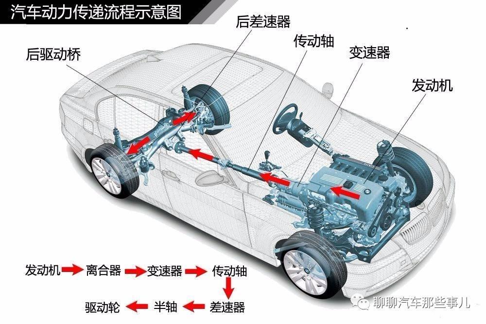 随着汽车的新能源化,汽车的结构更加简单了,简单到只需要电池包和电机