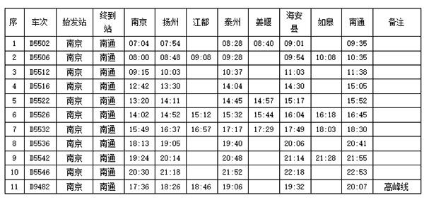 """宁启铁路动车时刻表公布,南京""""早七晚八""""均有开往南通动车"""