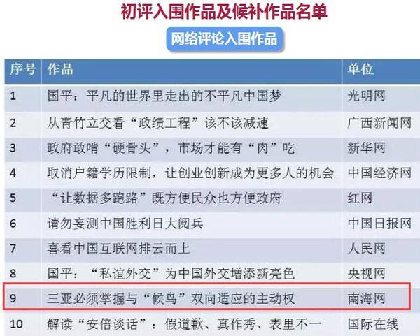 南海网评论入围中国新闻奖初评