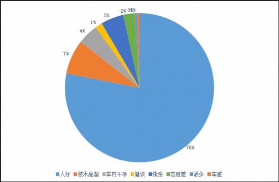 图14.滴滴平台上,乘客对专车服务的文本评价(北京,2015年7月22日)