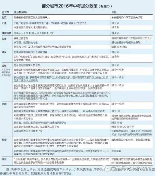 【青岛中考加分政策】