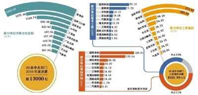项目支出和补助收入_贵州省出台就业补助资金管理暂行办法扩展自主创业补贴等四项支出项...
