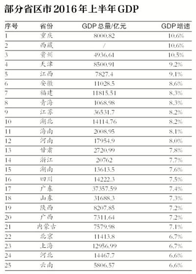 2013上半年天津gdp_上市公司上半年GDP排行:天津排名第十五