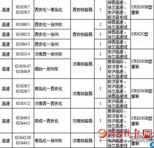 青岛至长沙南,青岛至重庆北