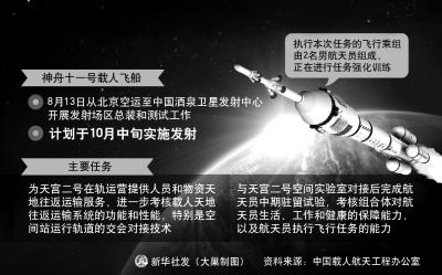 神舟十一号载人飞船计划于10月中旬实施发射