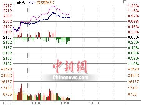 沪指高开高走涨0.75%酒店餐饮、地产板块领涨