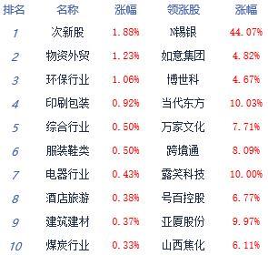 午评:沪指半日跌0.09%市场张望心态较浓