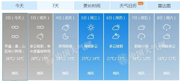 北京未来一周天气预报.-北京今天有轻度到中度霾伴分散性阵雨 最高