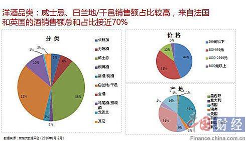 洋酒品类消费特点 资料来源:京东大数据平台 图片来源:中国网财经