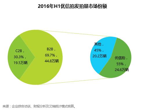 2016 h1二手车电商报告发布 优信拍发拍量占市场总额55%