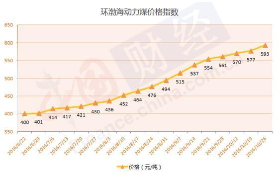 数据来源:秦皇岛海运煤炭交易市场 制图:中国网财经