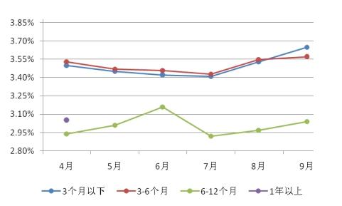 图表4:国有控股银行非保本型理财产品平均收益率
