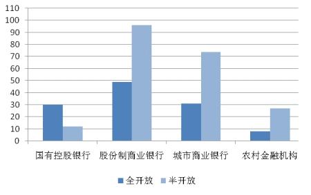 图表19:开放式预期收益型人民币理财产品在售产品收益率统计