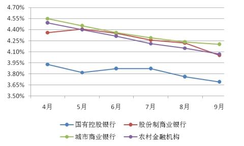 图表15: 12个月以上非保本型理财产品平均收益率