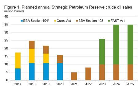 (美国战略原油储备出售计划,来源:EIA、FX168财经网)