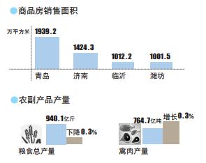 莒县gdp_表情 很有希望 上半年山东省GDP达到41823.3亿元,全年或突破8万亿元 ... 表情