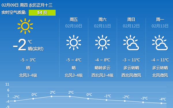 9日临沂天气转为晴好 受冷空气影响气温仍较低