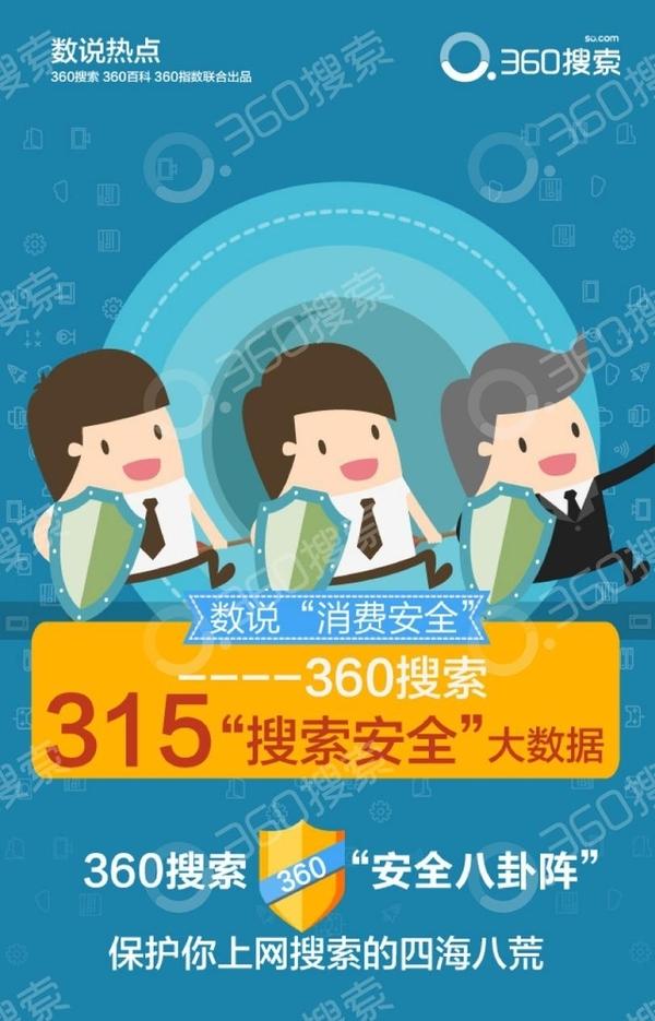 (360公司发布的315消费维权报告中,网络诈骗举报情况分布)