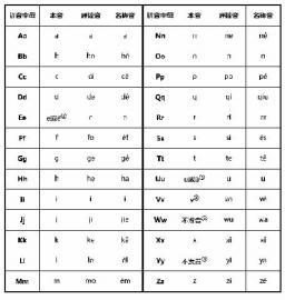 汉语拼音的三种读法-小学老师教拼音 另类 读法