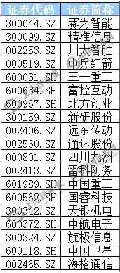 (部分军民融合概念股表)