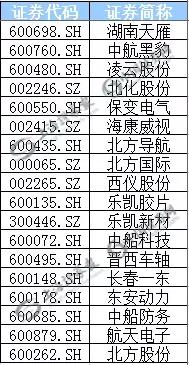 (部分军工混改概念股表)