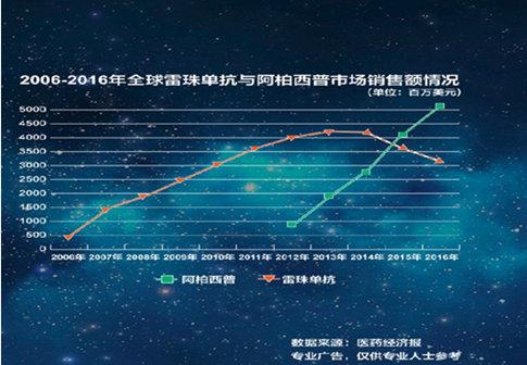 图解:融合蛋白全球第一首选,市场份额三年来高速猛增