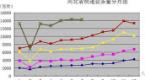 2018年1至7月河北省快递业务量同比增长接近5成