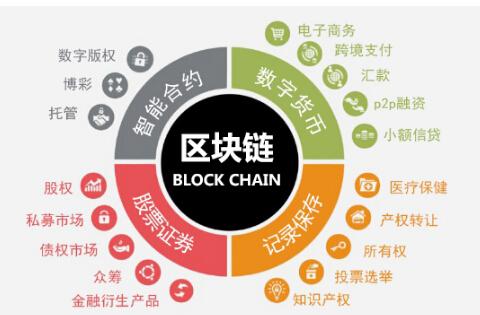 中国电子商务与金融区块链发展研究中心信息部主任