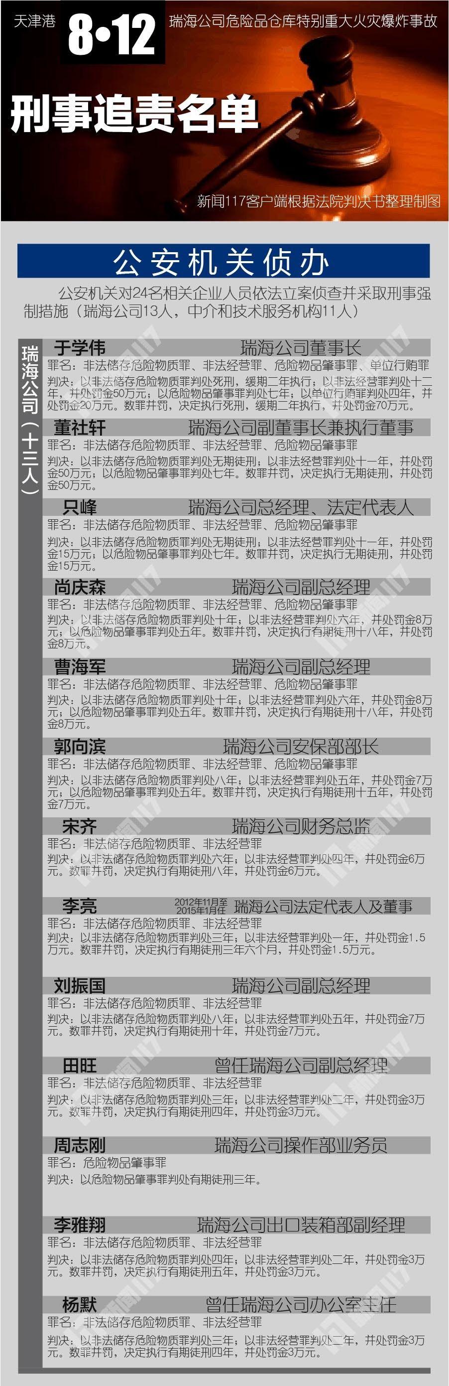 天津港爆炸案顶格重判:离职、挂名、签..