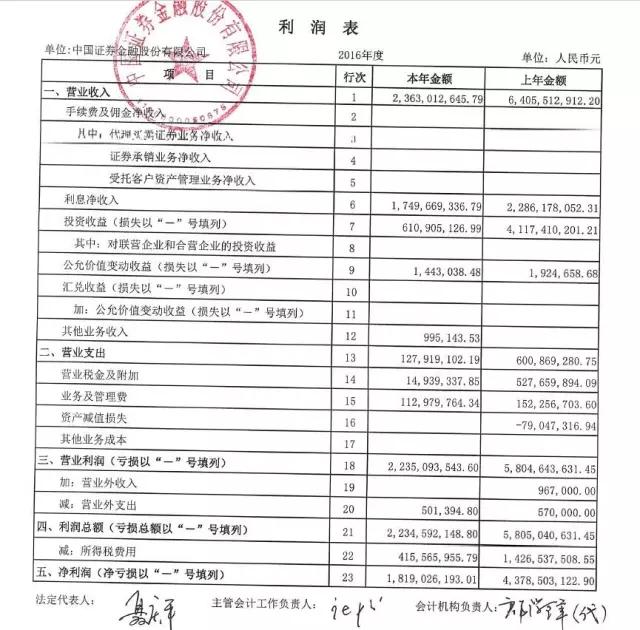 """证金公司交成绩单 中国""""国家队""""炒股水平曝光(图)"""