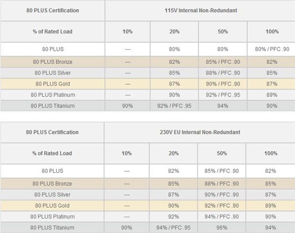 买PC电源就一定要看80Plus认证吗?