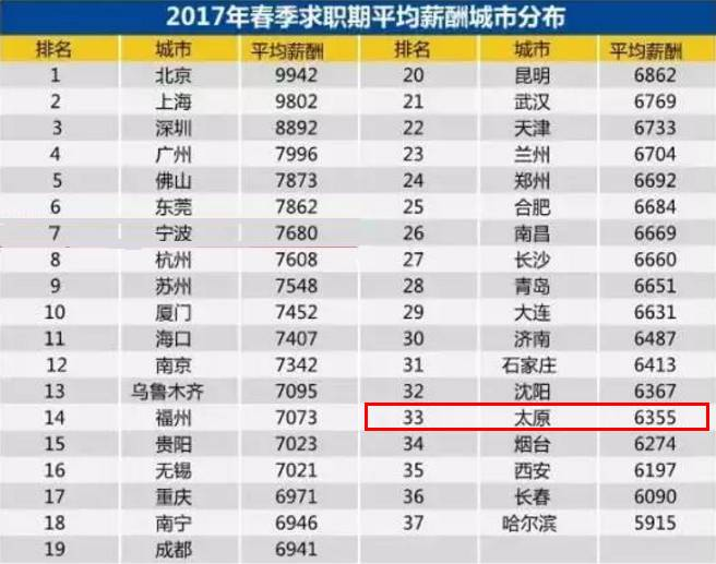 华西村人均收入_山西省2017人均收入