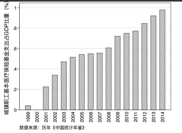原因之一就是人口老龄化带来的平均医疗成本支出的提升.-学者 中
