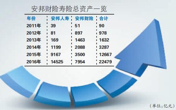 安邦资产增长逼近国寿海外扩张遇挫